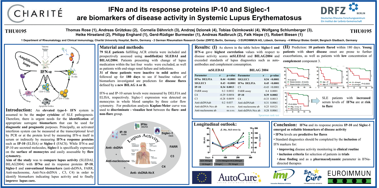 Posterbeispiel IFNalpha and its response